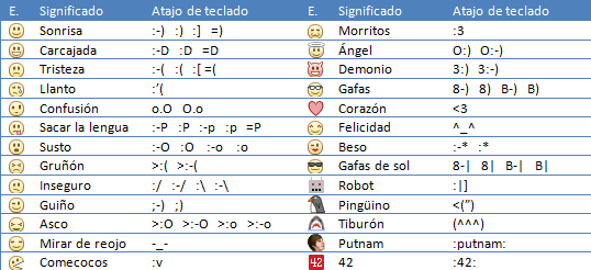 Smileys para chat de Facebook