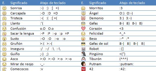 Codigos Das Carinhas Simbolos Texto de Carinhas Emoticons