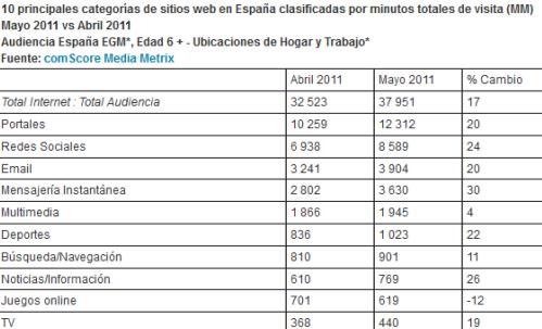 Datos de los internautas en España durante Mayo
