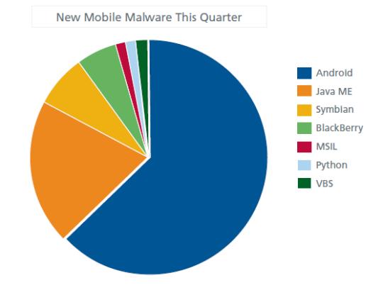 Aumento del malware para Android