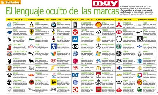Origen y significado de logotipos en algunas marcas