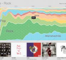La historia de la música desde Google Music Timeline