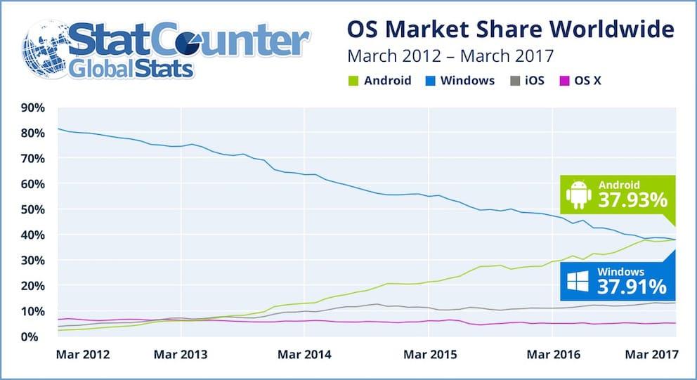 Android-supera-windows