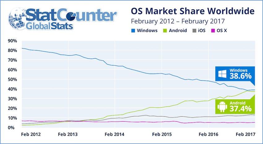 datos-android-vs-windows