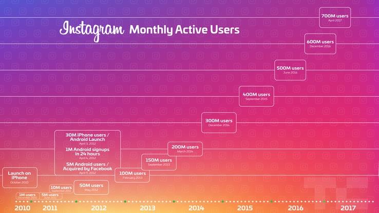 instagram-crecimiento-700-millones