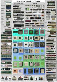 hardwarePC