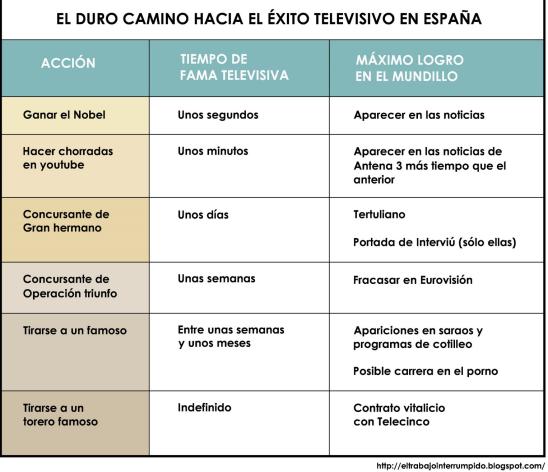 El éxito televisivo y los famosos en España