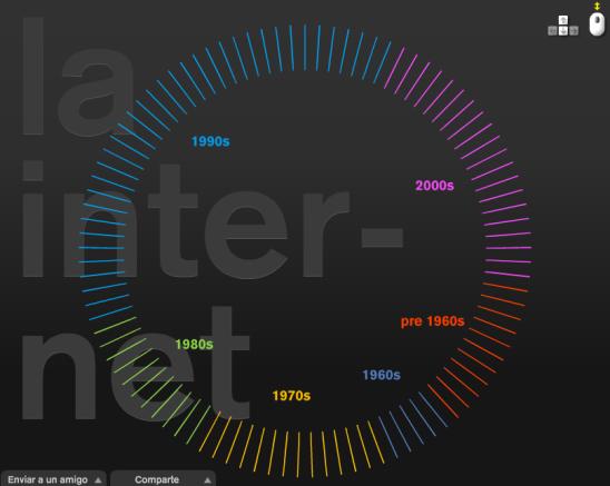 La historia de Internet de año en año