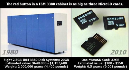 Así eran 20 Gigabytes en 1980