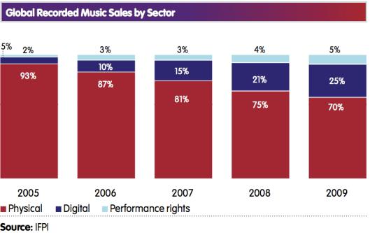 La venta de música por internet sigue creciendo