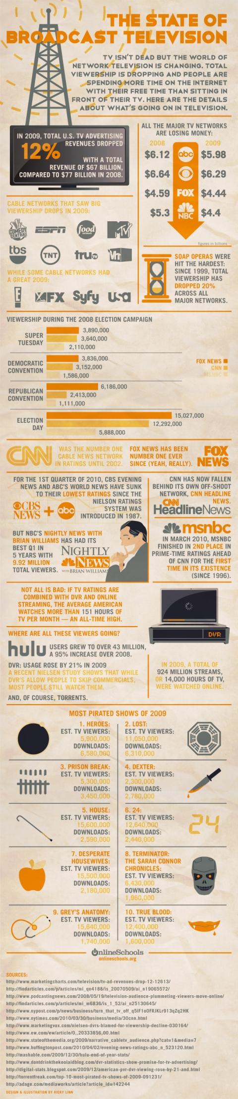 Info state of broadcast tv