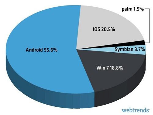 sistemas android lider en smartphones
