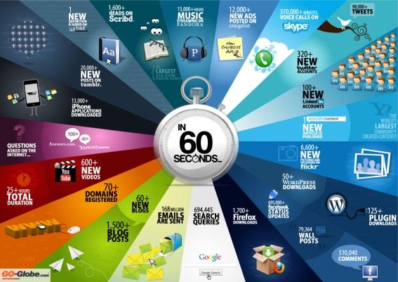 Lo que sucede en Internet en 60 segundos