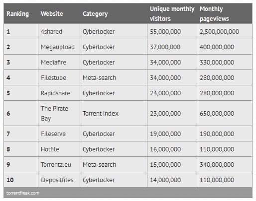 10 sitios para compartir contenidos online