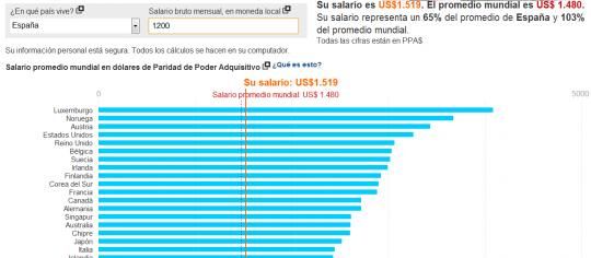 Comparador de sueldos por países