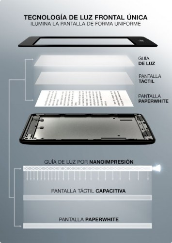 tecnologia-pantalla-kindle