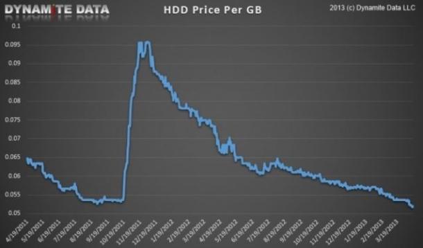 Gráfica con los precios de los HDD