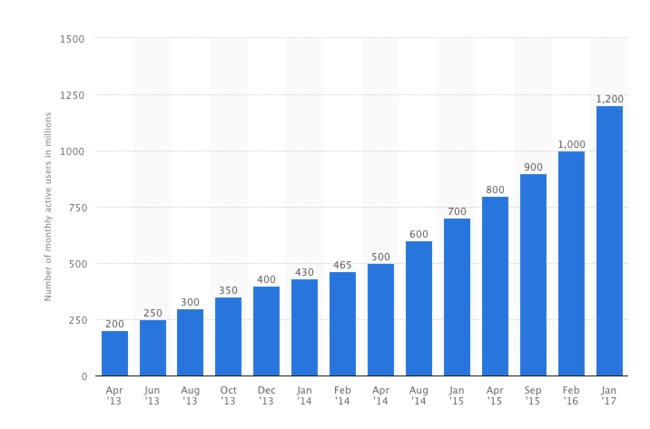 whatsapp-1200-millones-activos