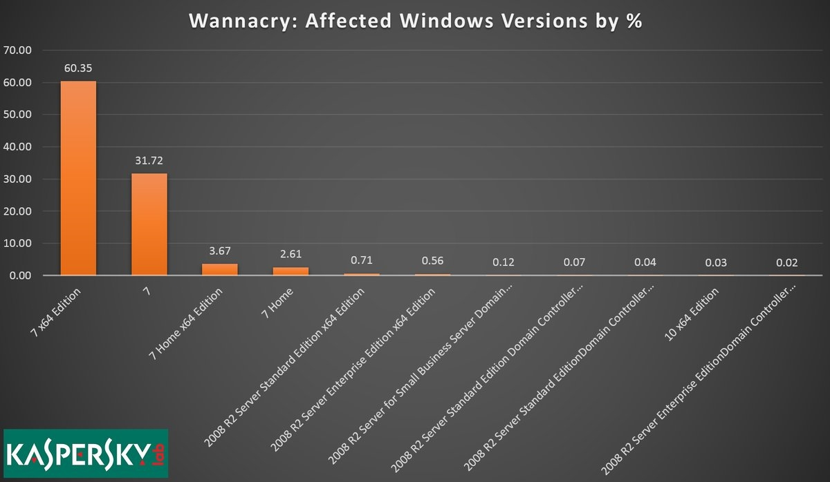 versiones-de-windos-afectadas-wannacry